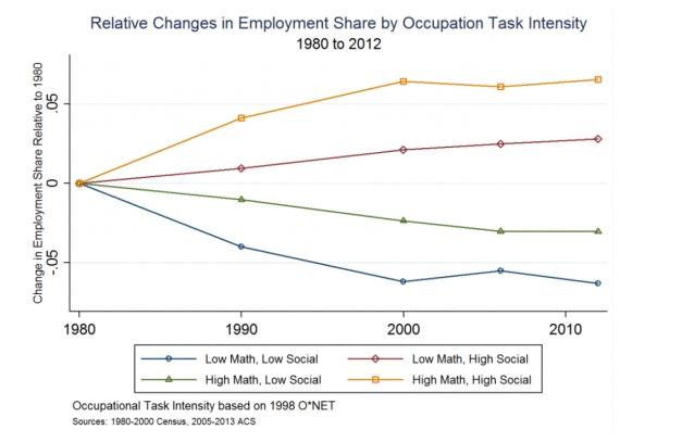 employ-change